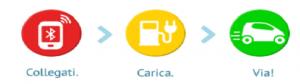 RicaricApp - Ricarica Auto Elettriche - Passaggi