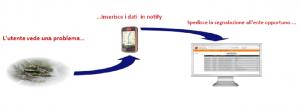 Notify - App Segnalazioni